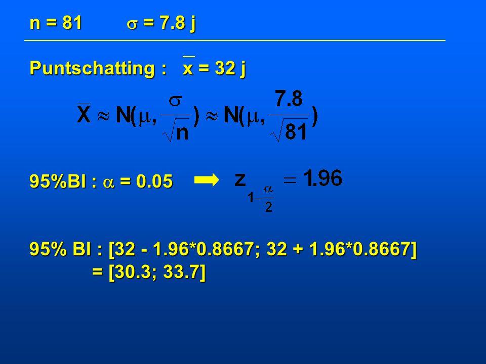 n = 81  = 7.8 j Puntschatting : x = 32 j. 95%BI :  = 0.05. 95% BI : [32 - 1.96*0.8667; 32 + 1.96*0.8667]